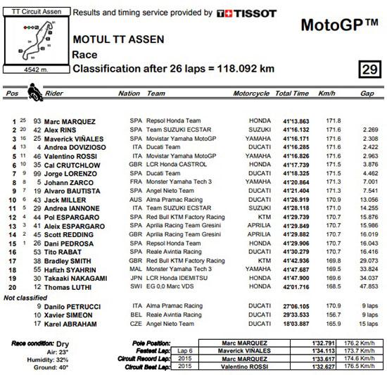 Hasil-MotoGP-2018-Assen-Race-Result